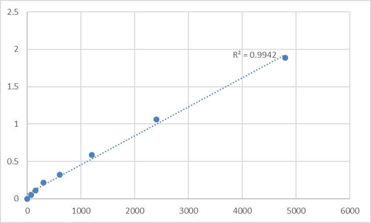 Fig.1. Rat Synaptotagmin-1 (SYT1) Standard Curve.