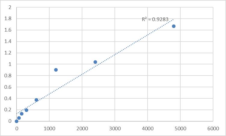 Fig.1. Rat Synaptotagmin-10 (SYT10) Standard Curve.