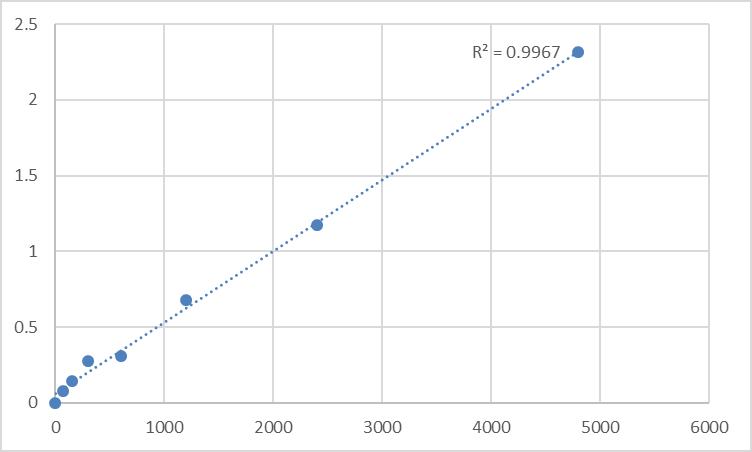 Fig.1. Rat Synaptotagmin-15 (SYT15) Standard Curve.