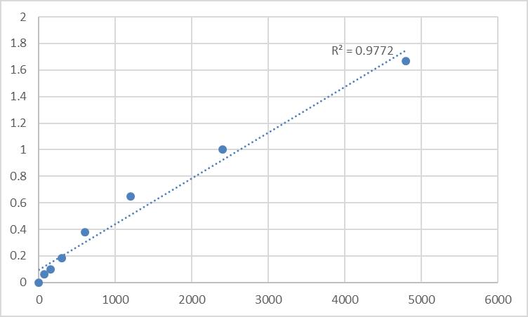 Fig.1. Rat Synaptotagmin-17 (SYT17) Standard Curve.