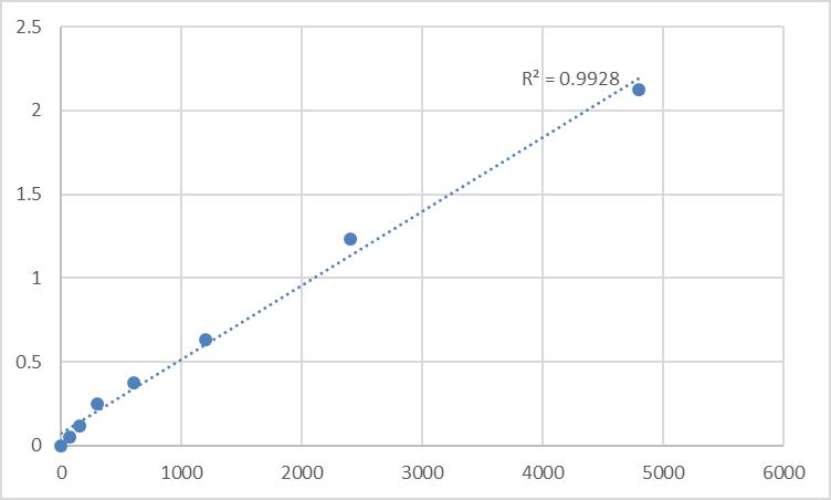 Fig.1. Rat Synaptotagmin-4 (SYT4) Standard Curve.