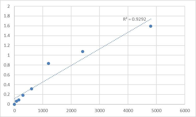Fig.1. Rat Synaptotagmin-8 (SYT8) Standard Curve.