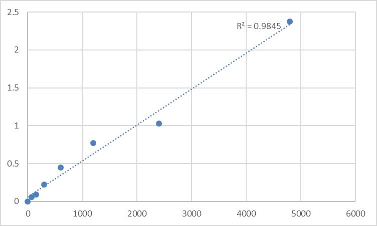 Fig.1. Rat Testosterone (T) Standard Curve.