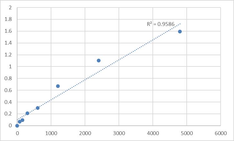 Fig.1. Rat Tri-iodothyronine (T3) Standard Curve.