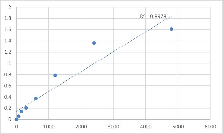 Fig.1. Rat Thyroxine (T4) Standard Curve.