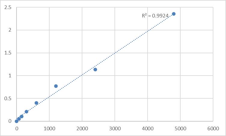 Fig.1. Rat Trace amine-associated receptor 1 (TAAR1) Standard Curve.