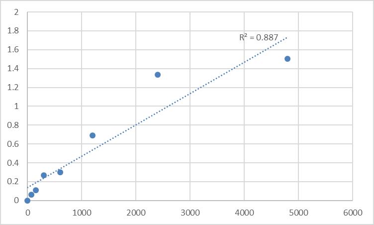 Fig.1. Rat Putative trace amine-associated receptor 3 (TAAR3) Standard Curve.