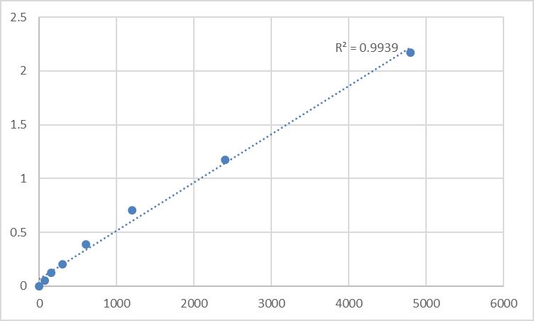 Fig.1. Rat Transgelin-3 (TAGLN3) Standard Curve.