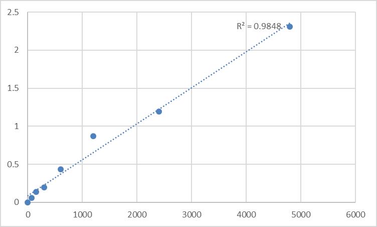 Fig.1. Rat Serine/threonine-protein kinase TAO1 (TAOK1) Standard Curve.