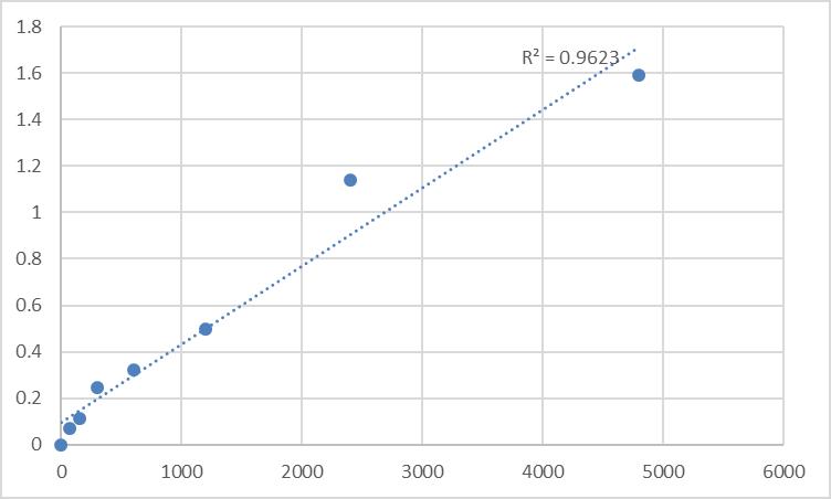 Fig.1. Rat Serine/threonine-protein kinase TAO3 (TAOK3) Standard Curve.