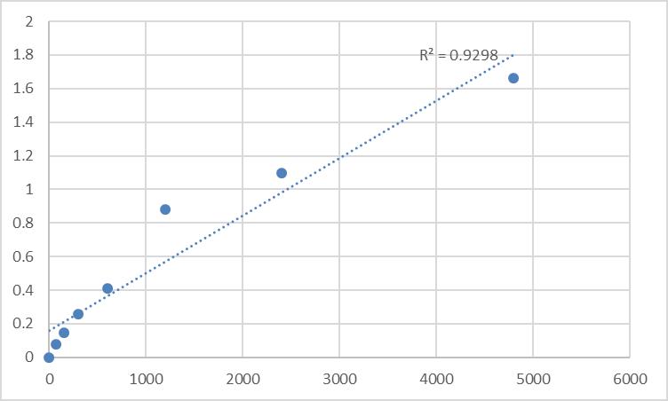 Fig.1. Rat Transporter 2, ATP-binding cassette, sub-family B (MDR/TAP) (TAP2) Standard Curve.