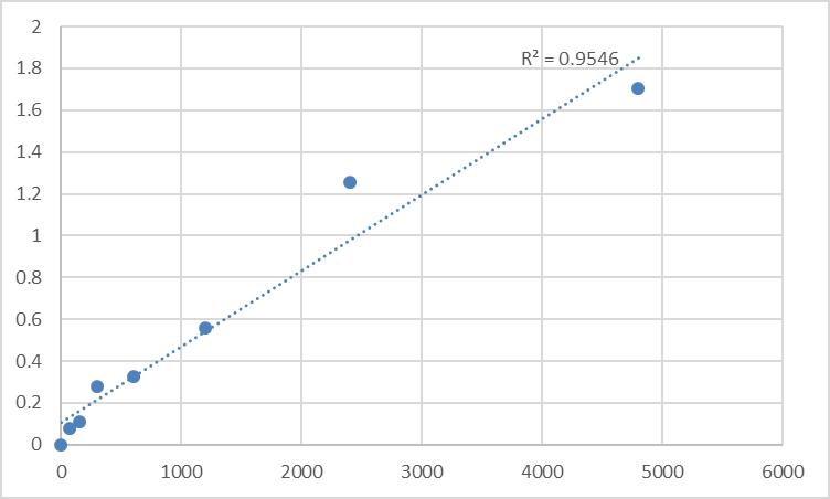 Fig.1. Rat Taste receptor type 1 member 2 (TAS1R2) Standard Curve.