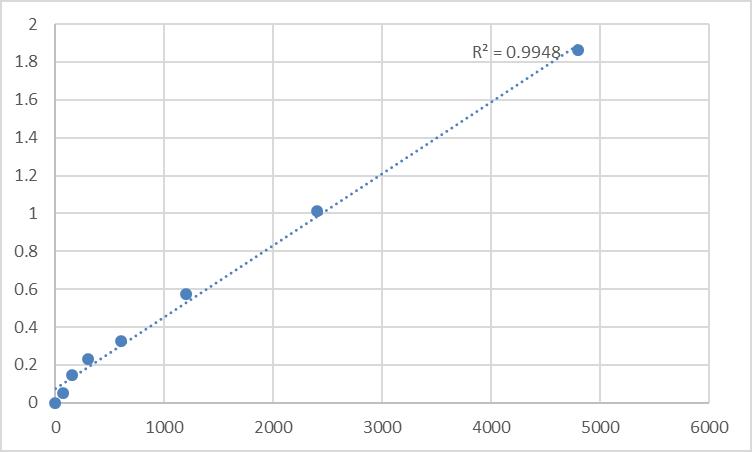Fig.1. Rat Taste receptor type 2 member 16 (TAS2R16) Standard Curve.