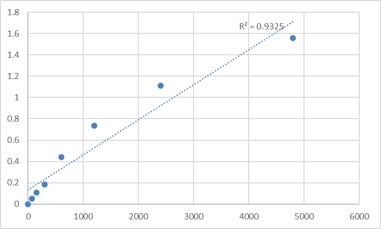 Fig.1. Rat Telomerase (TE) Standard Curve.