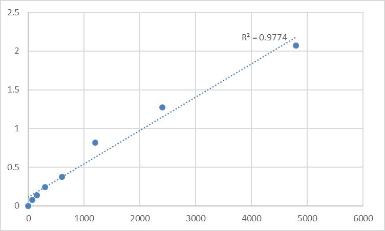 Fig.1. Rat Transferrin (TF) Standard Curve.