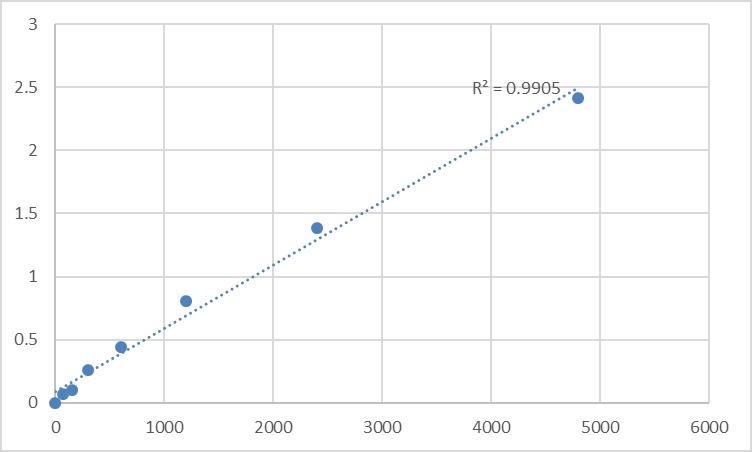 Fig.1. Rat Thyroglobulin (TG) Standard Curve.