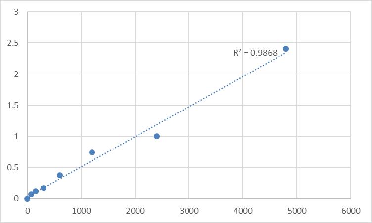 Fig.1. Rat Transforming growth factor β2 receptor (TGF-β2R) Standard Curve.