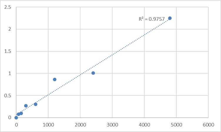 Fig.1. Rat Transcription factor Spi-B (SPIB) Standard Curve.