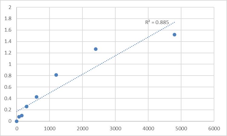 Fig.1. Rat Kinetochore protein Spc25 (SPC25) Standard Curve.