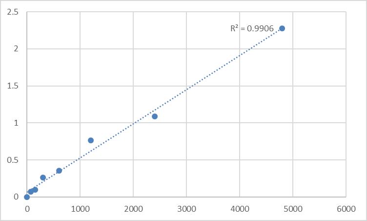 Fig.1. Rat Spermatogenesis-associated protein 7 (SPATA7) Standard Curve.