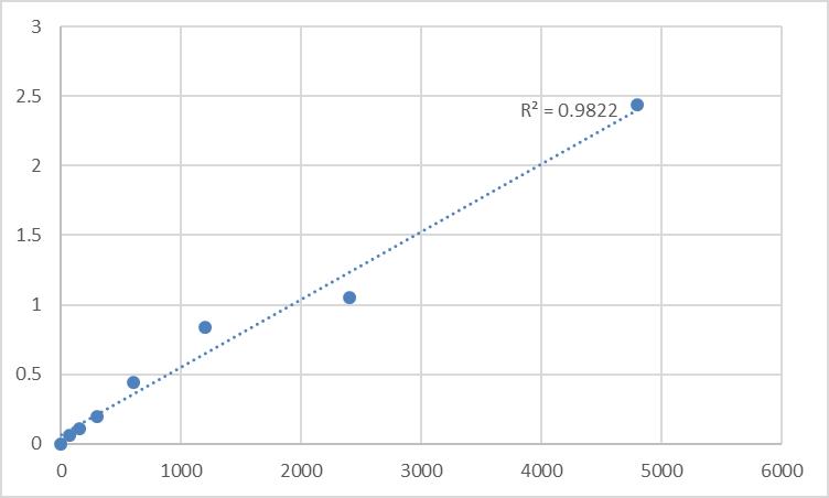 Fig.1. Rat Sortilin (SORT1) Standard Curve.