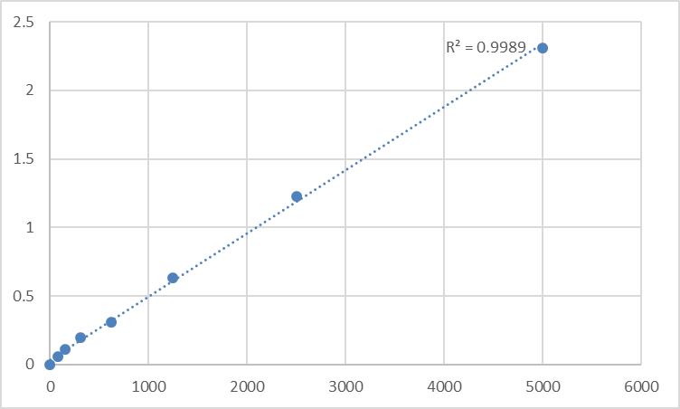 Fig.1. Rat Slit homolog 2 protein (SLIT2) Standard Curve.