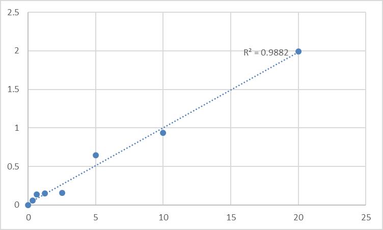 Fig.1. Rat Sodium/hydrogen exchanger 3 (SLC9A3) Standard Curve.