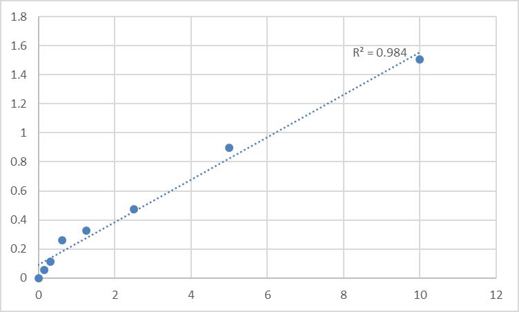 Fig.1. Rat Sodium- and chloride-dependent taurine transporter (SLC6A6) Standard Curve.