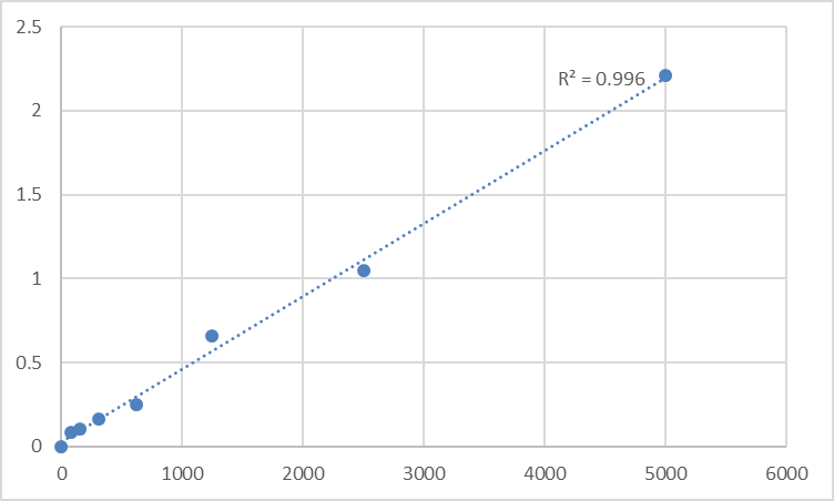 Fig.1. Rat High affinity choline transporter 1 (SLC5A7) Standard Curve.