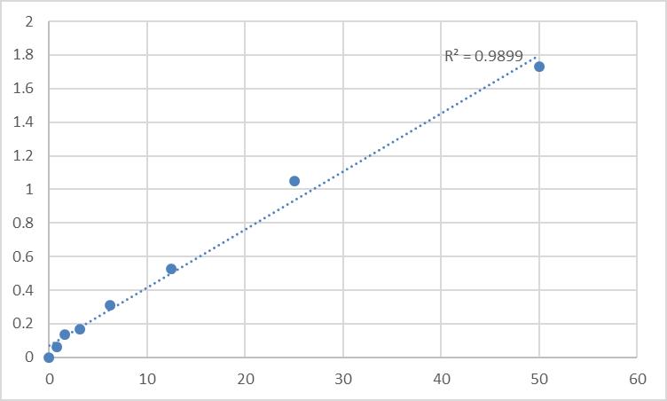 Fig.1. Rat Sodium/glucose cotransporter 2 (SLC5A2) Standard Curve.