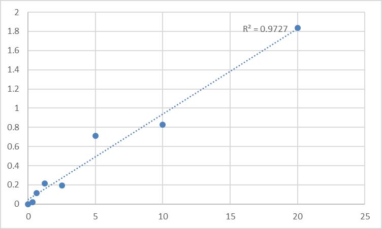 Fig.1. Rat Metal Transporter Protein 1 (MTP1) Standard Curve.