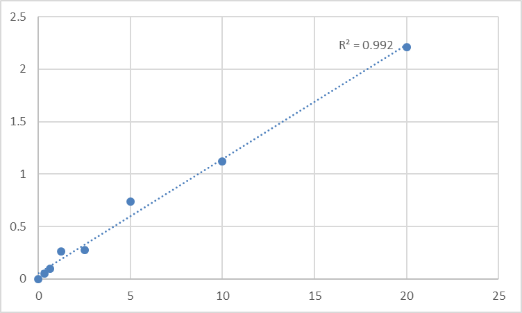 Fig.1. Rat Solute carrier family 2, facilitated glucose transporter member 3 (SLC2A3) Standard Curve.