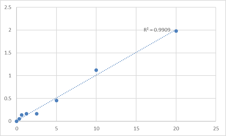 Fig.1. Rat RAC-beta serine/threonine-protein kinase (AKT2) Standard Curve.
