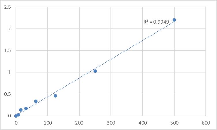 Fig.1. Rat Pulmonary Surfactant-associated protein D (SP-D) Standard Curve.