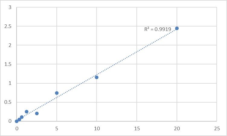 Fig.1. Rat Pulmonary Surfactant-associated protein C (SP-C) Standard Curve.