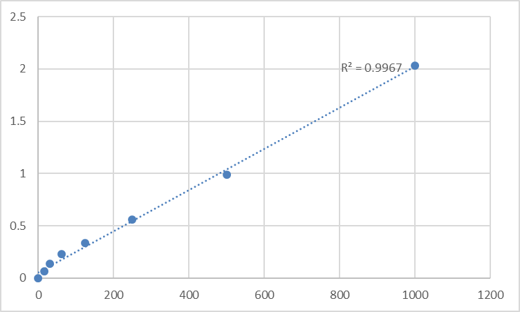 Fig.1. Rat Pulmonary surfactant-associated protein A (SP-A) Standard Curve.