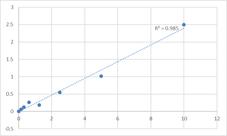 Fig.1. Rat Secreted frizzled-related protein 1 (SFRP1) Standard Curve.