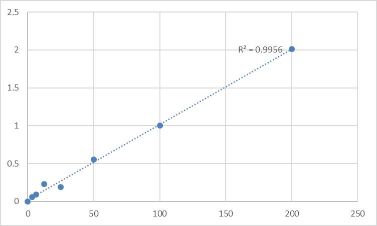 Fig.1. Rat Corticosteroid-binding globulin (SERPINA6) Standard Curve.