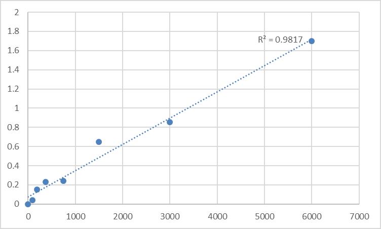 Fig.1. Rat Visceral adipose-specific serine protease inhibitor (SERPINA12) Standard Curve.