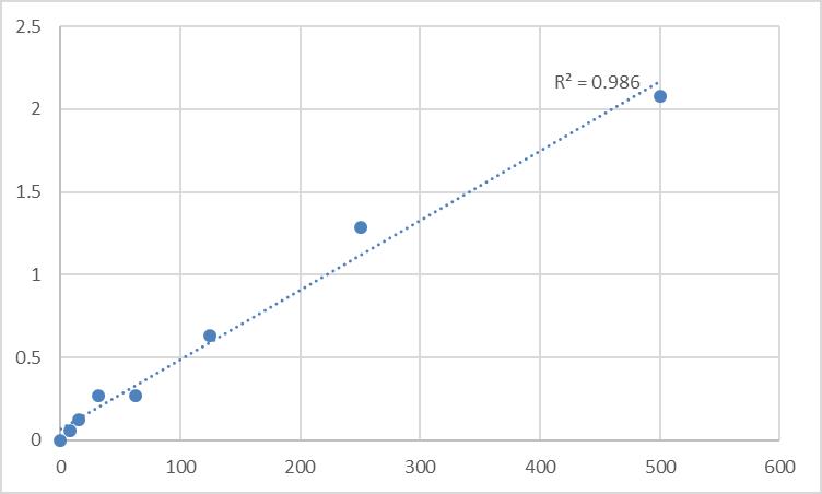 Fig.1. Rat Alpha-1-antitrypsin (SERPINA1) Standard Curve.
