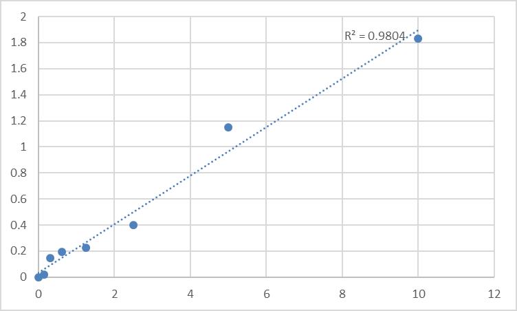 Fig.1. Rat Delta-aminolevulinic acid dehydratase (ALAD) Standard Curve.