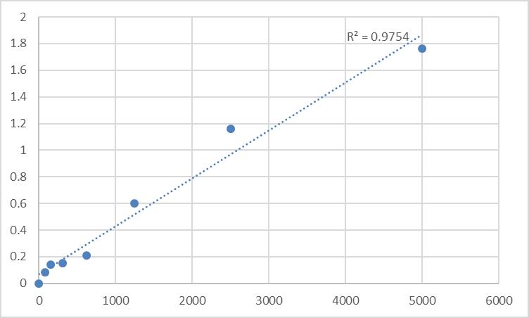Fig.1. Rat Secretagogin (SCGN) Standard Curve.