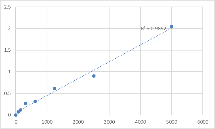 Fig.1. Rat Uteroglobin (SCGB1A1) Standard Curve.