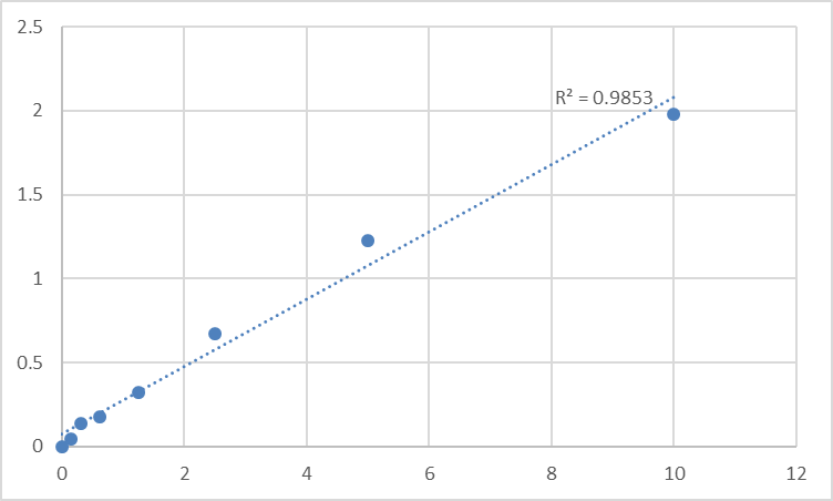 Fig.1. Rat Protein S100-A1 (S100A1) Standard Curve.