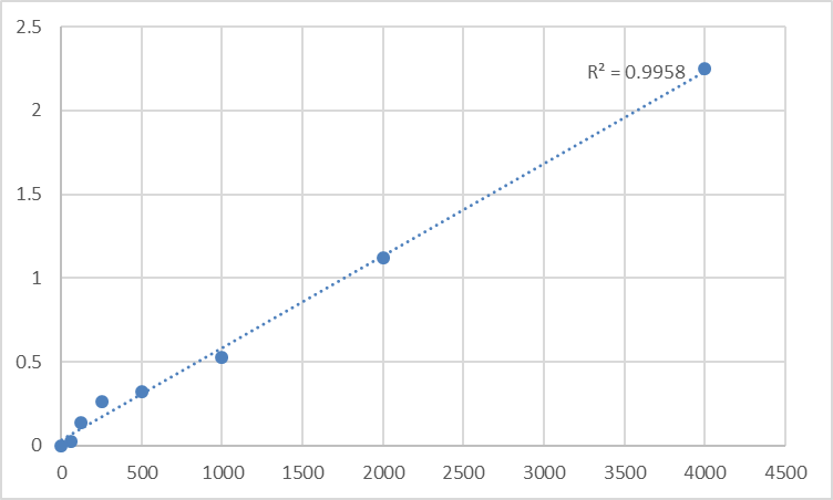 Fig.1. Rat Eosinophil cationic protein (ECP) Standard Curve.