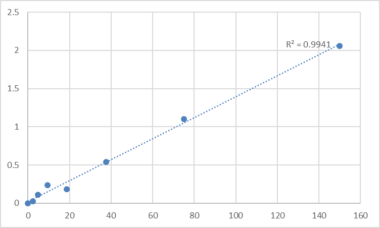 Fig.1. Rat Relaxin 1 (RLN1) Standard Curve.