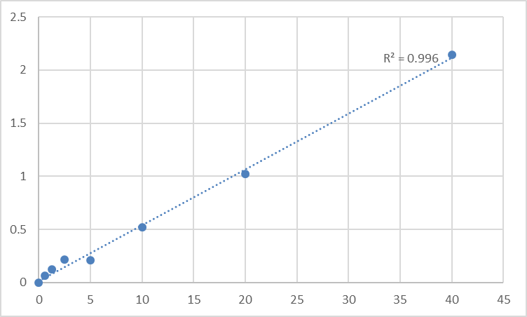 Fig.1. Rat Regenerating gene 1a (REG-1a) Standard Curve.