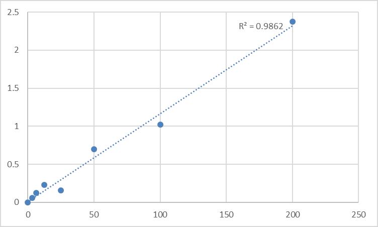 Fig.1. Rat 25-hydroxy vitamin D3 (25 HVD3) Standard Curve.