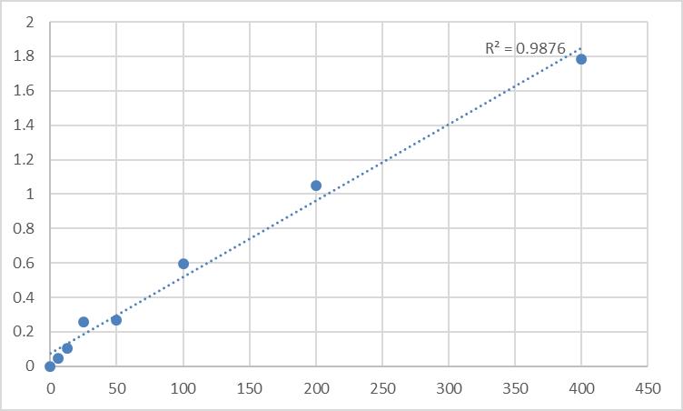Fig.1. Rat 5-hydroxyindolacetic acid (5-HIAA) Standard Curve.
