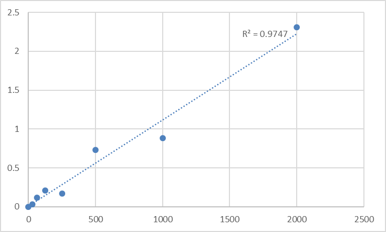 Fig.1. Rat 8-iso prostaglandin F2α (8-iso-PGF2a) Standard Curve.